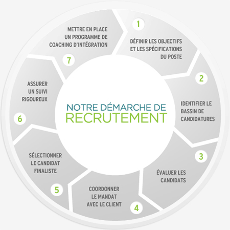 demarche_de_recrutement_fr